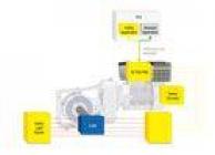 Profinet環境における強化された安全性のためのProfisafeモジュール