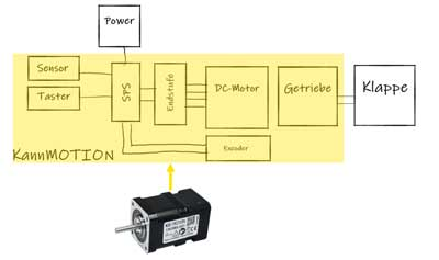 Stepper motor with control and encoder