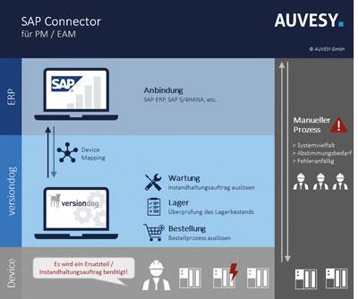 Sistema de gerenciamento de dados agora com interface SAP pela primeira vez