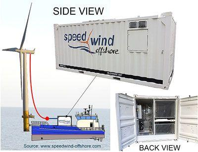 Reliable breakaway protection for containers for oil changes on wind turbines